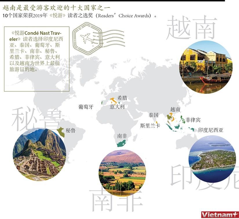 图表新闻:越南是最受游客欢迎的十大国家之一 hinh anh 1