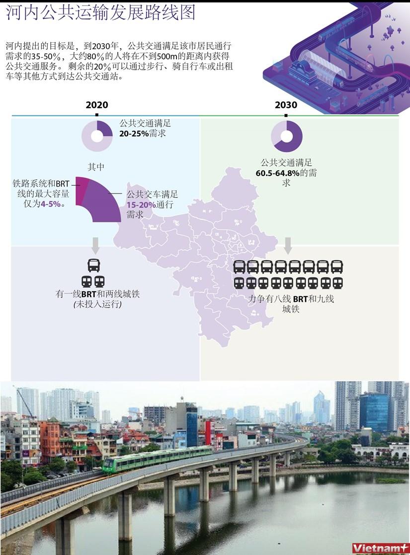 图表新闻:河内公共运输发展路线图 hinh anh 1