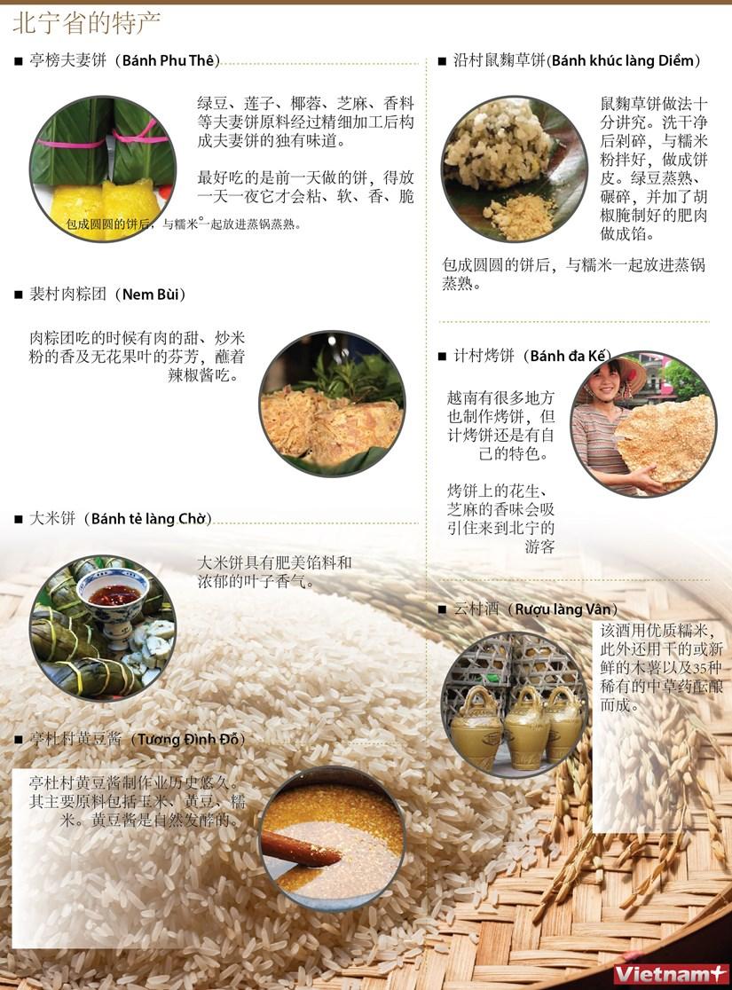 图表新闻:北宁省的特产 hinh anh 1