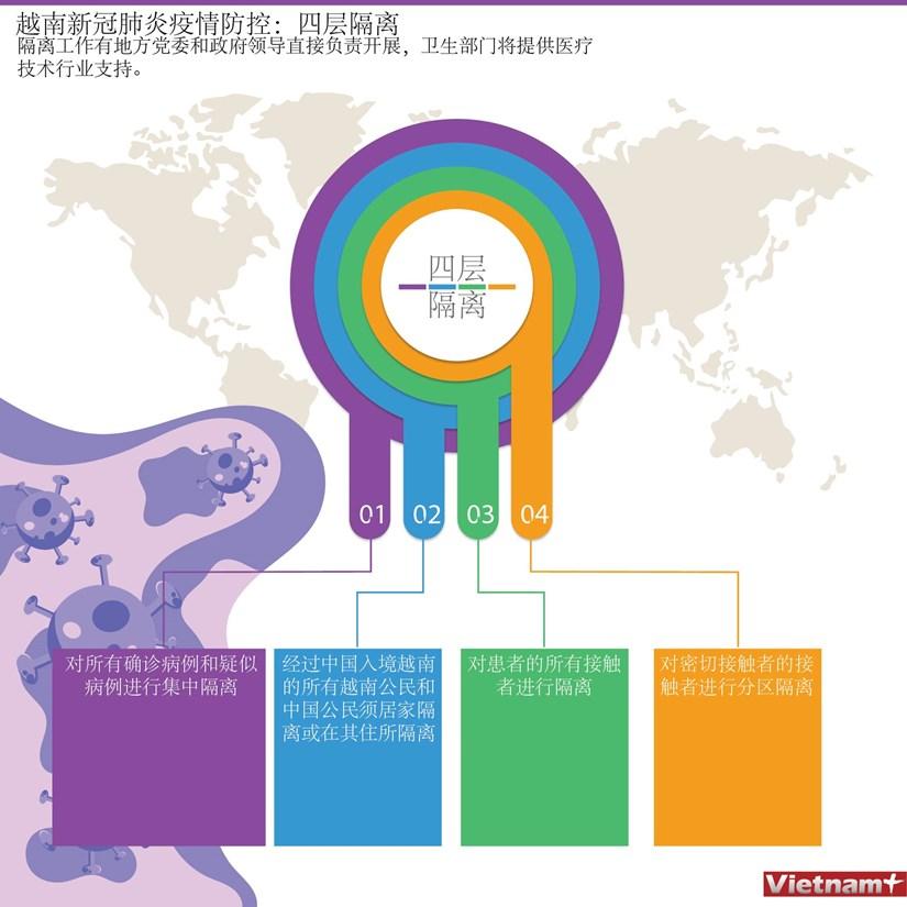 图表新闻:越南新冠肺炎疫情防控:四层隔离 hinh anh 1