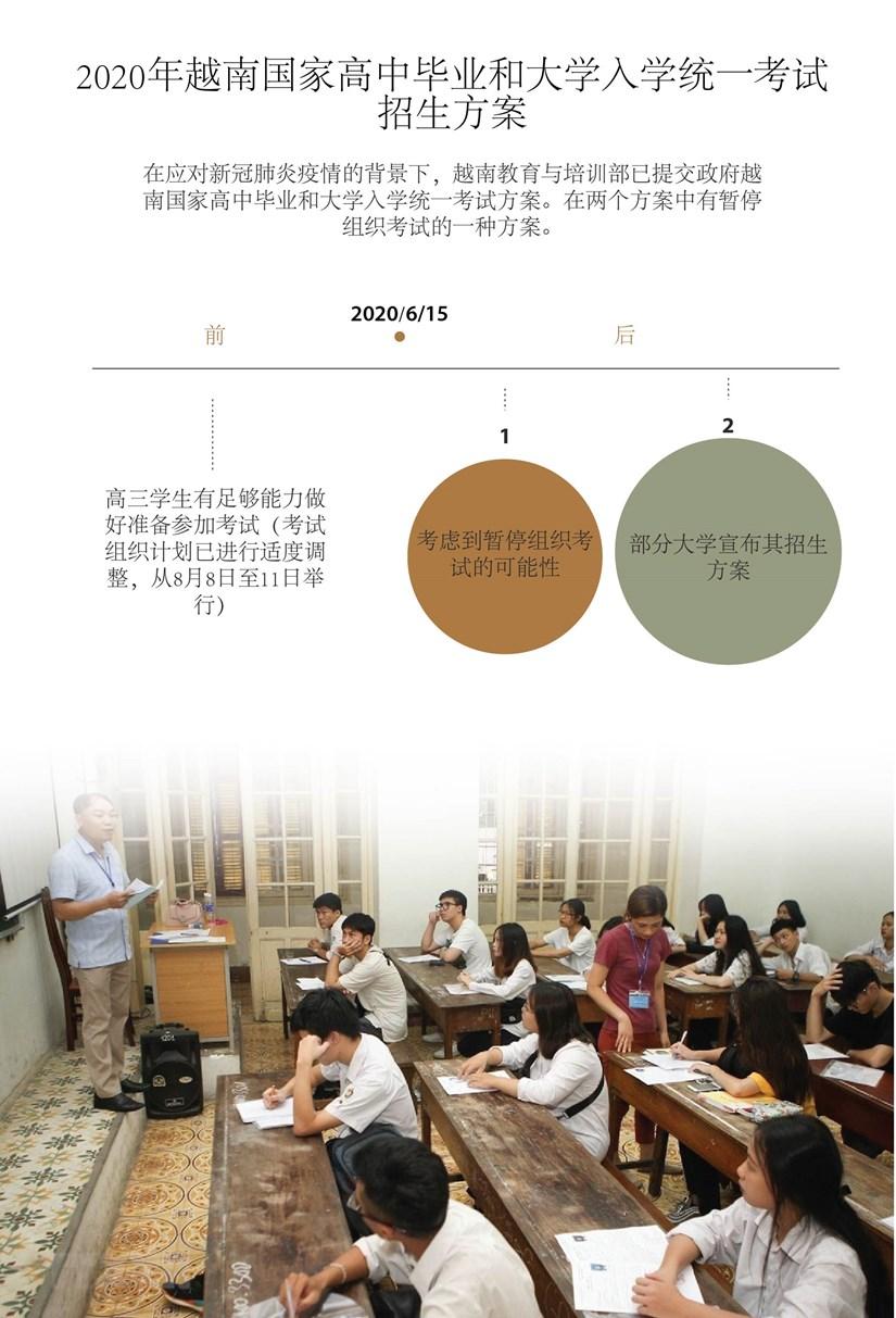 图表新闻:2020年越南国家高中毕业和大学入学统一考试招生方案 hinh anh 1