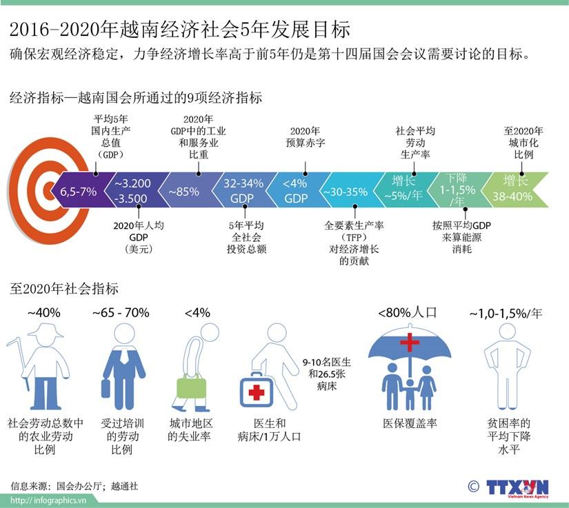 2016-2020年越南经济社会5年发展目标 hinh anh 1