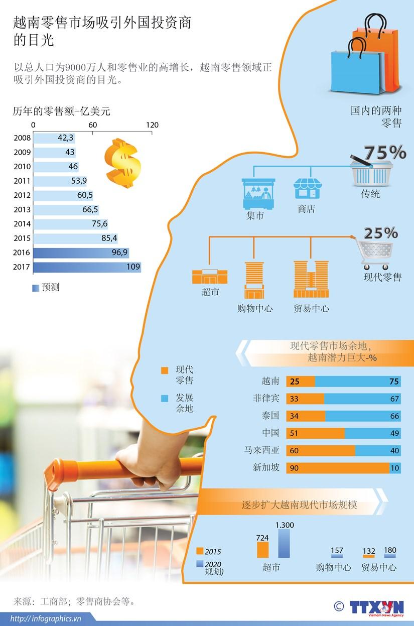 越南零售市场吸引外国投资商的目光 hinh anh 1