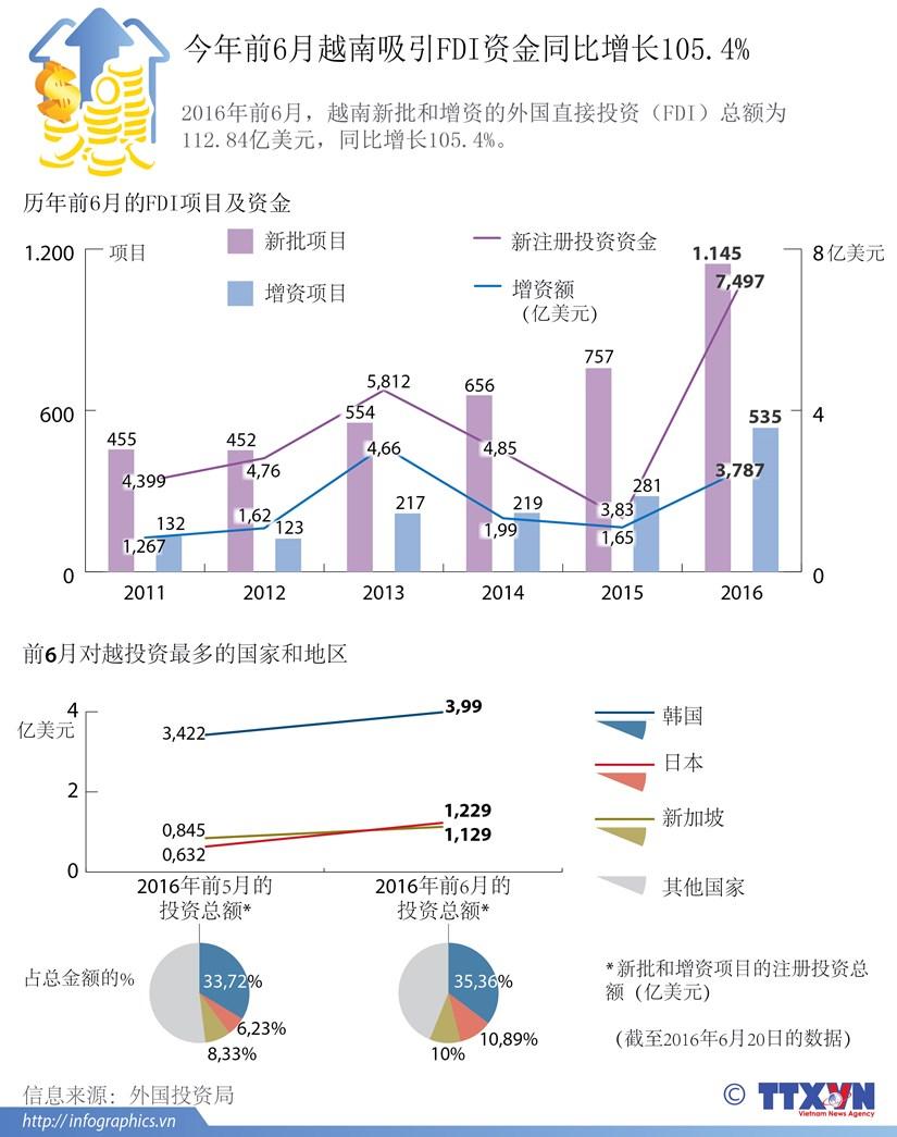 今年前6月越南吸引FDI资金同比增长105.4% hinh anh 1