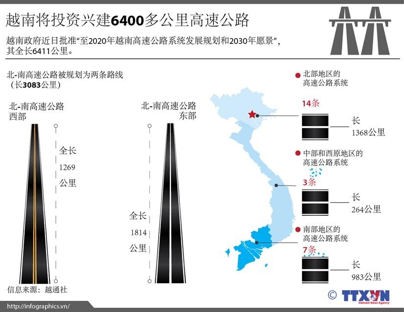 越南将投资兴建6400多公里高速公路 hinh anh 1