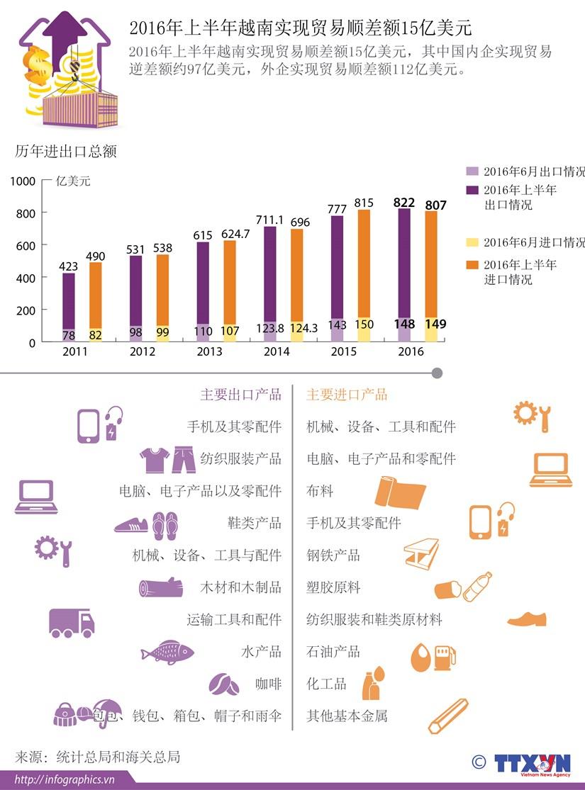 2016年上半年越南实现贸易顺差额15亿美元 hinh anh 1