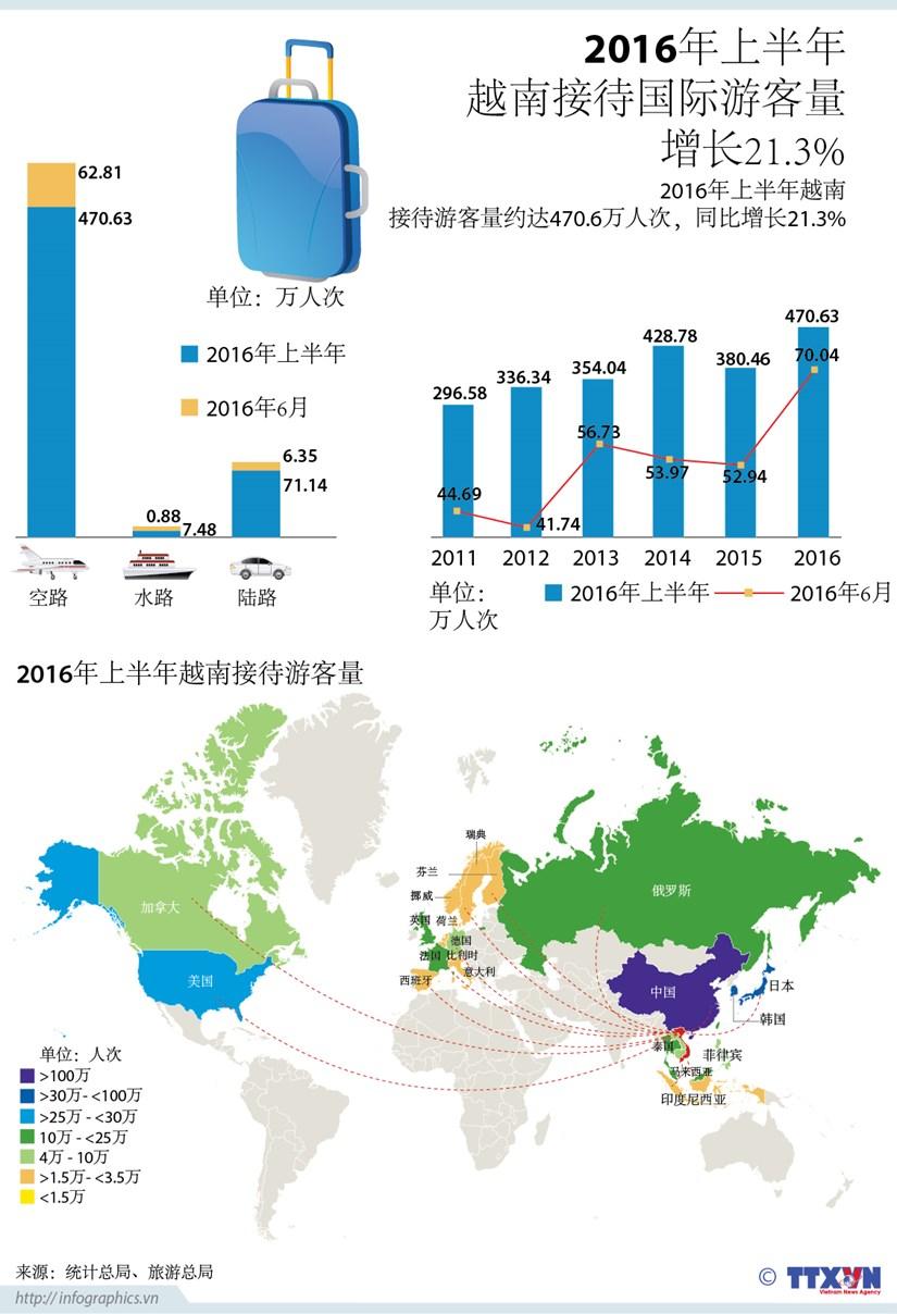 2016年上半年越南接待国际游客量增长21.3% hinh anh 1