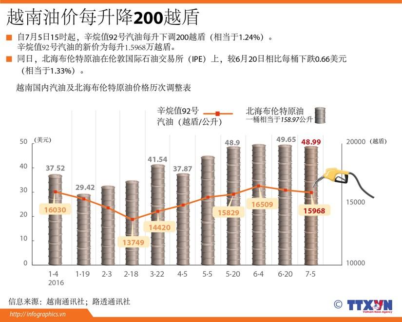 越南油价每升降200越盾 hinh anh 1
