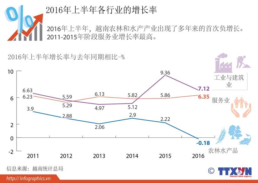 2016年上半年各行业的增长率 hinh anh 1