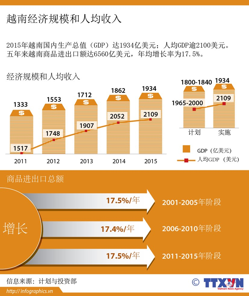 越南经济规模和人均收入 hinh anh 1