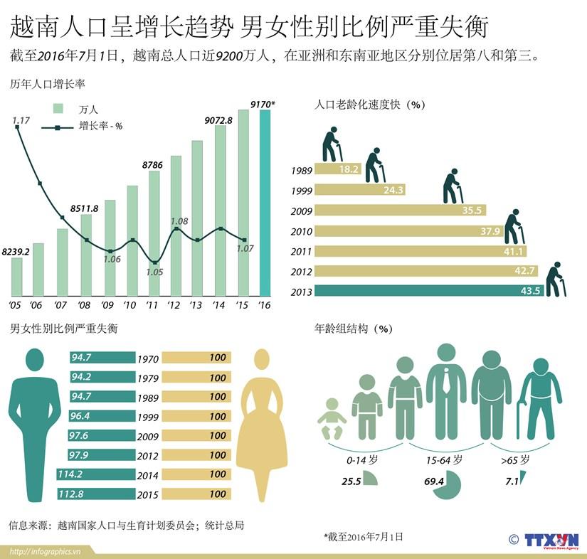 越南人口呈增长趋势 男女性别比例严重失衡 hinh anh 1