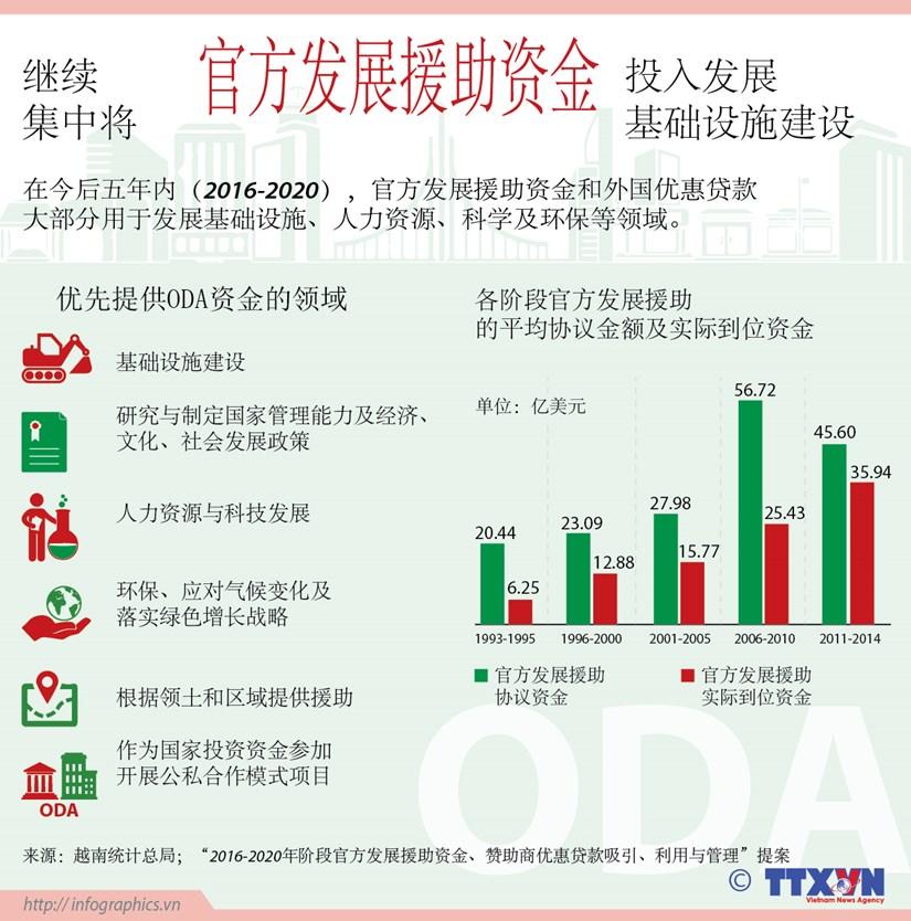 越南继续集中将官方发展援助资金投入发展基础设施建设 hinh anh 1