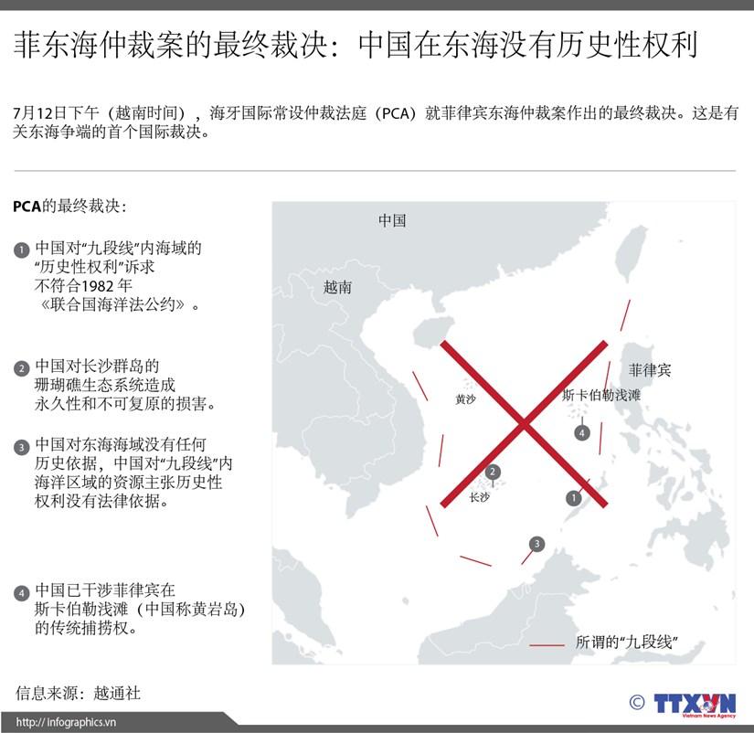 菲东海仲裁案的最终裁决:中国在东海没有历史性权利 hinh anh 1