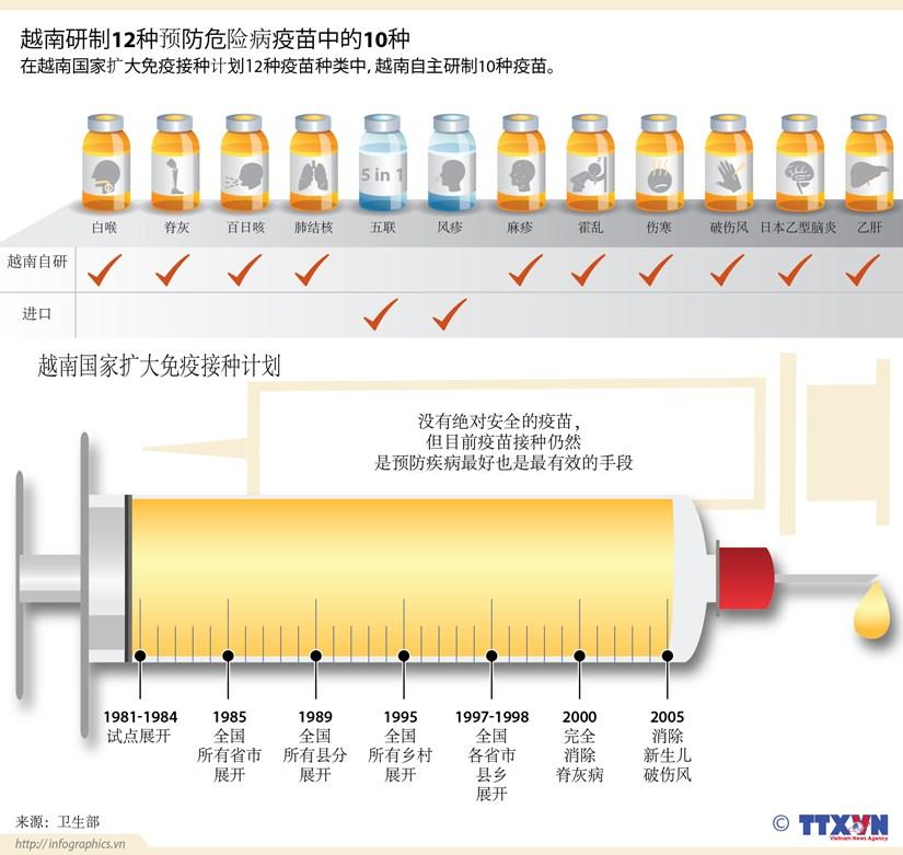 越南研制12种预防危险病疫苗中的10种 hinh anh 1