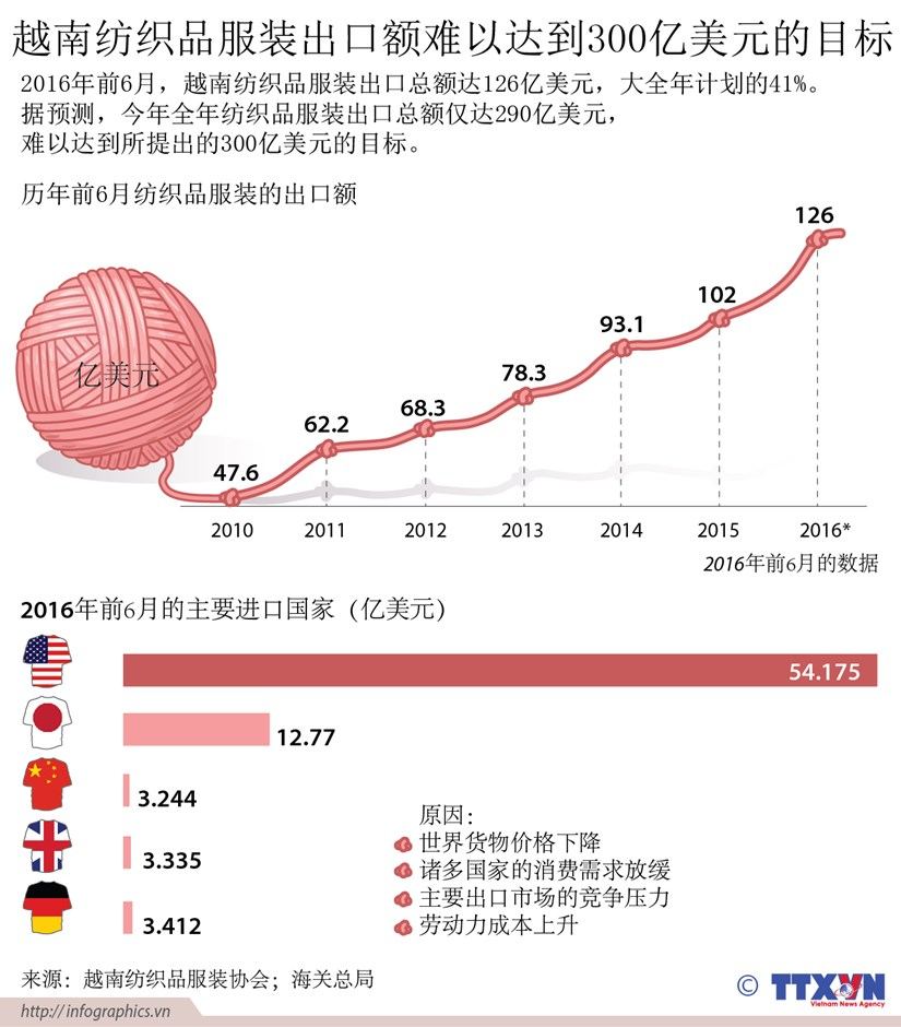 越南纺织品服装出口额难以达到300亿美元的目标 hinh anh 1