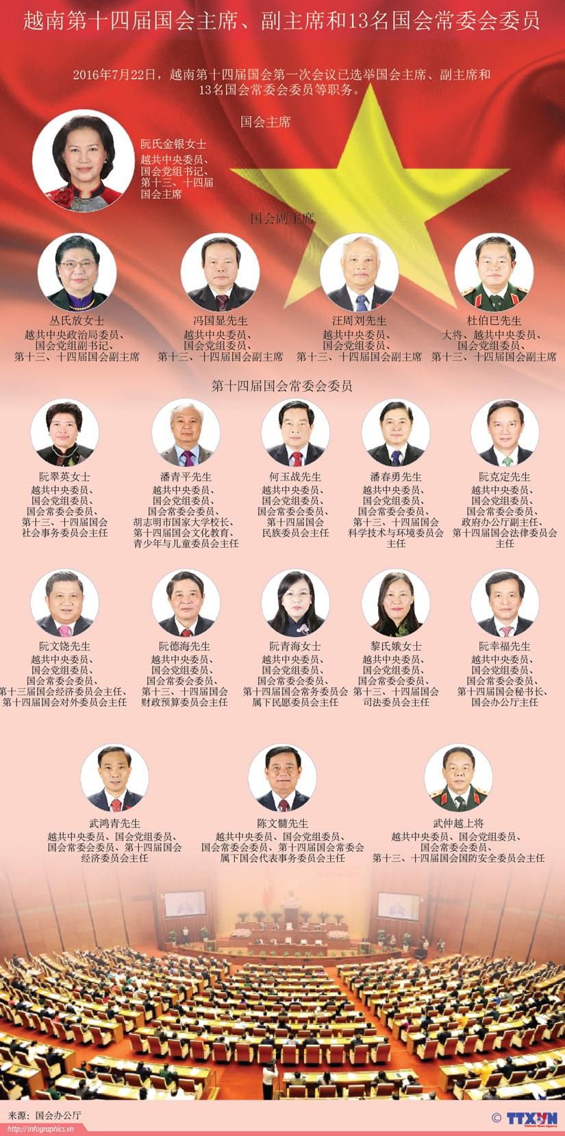 越南第十四届国会主席、副主席和13名国会常委会委员 hinh anh 1