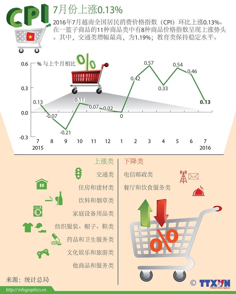 CPI 7月份上涨0.13% hinh anh 1