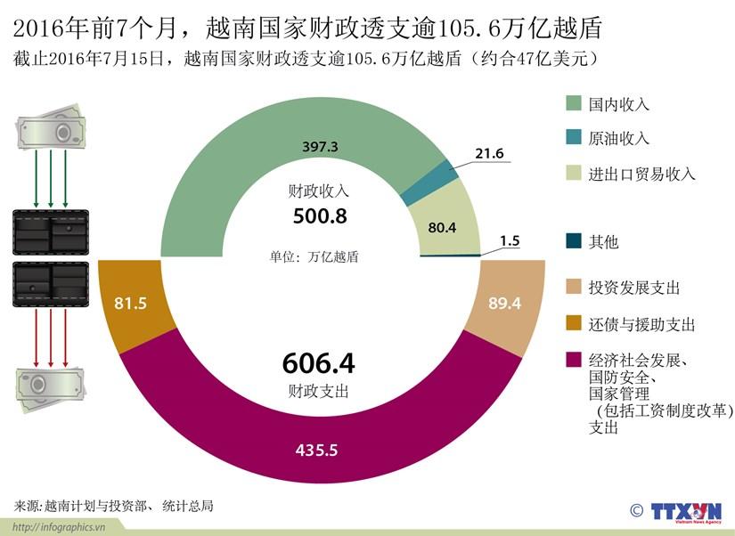 2016年前7个月,越南国家财政透支逾105.6万亿越盾 hinh anh 1