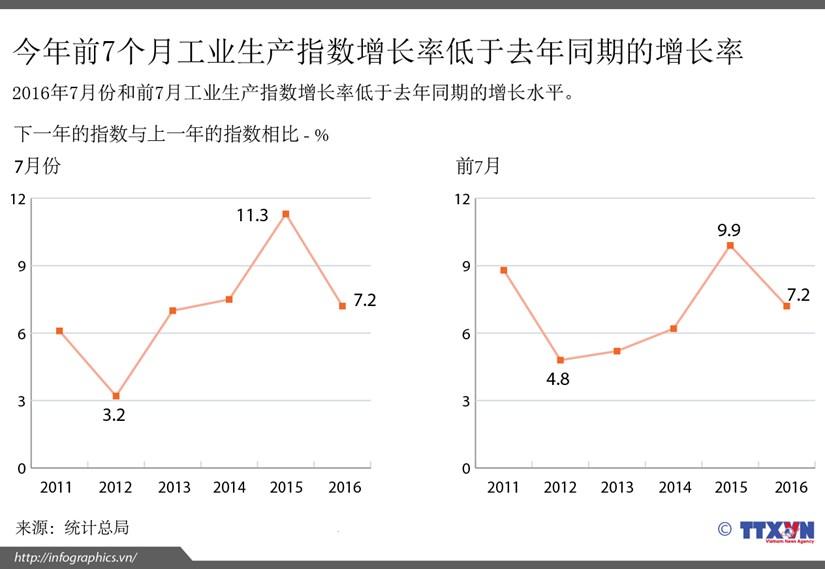 今年前7个月工业生产指数增长率低于去年同期的增长率 hinh anh 1