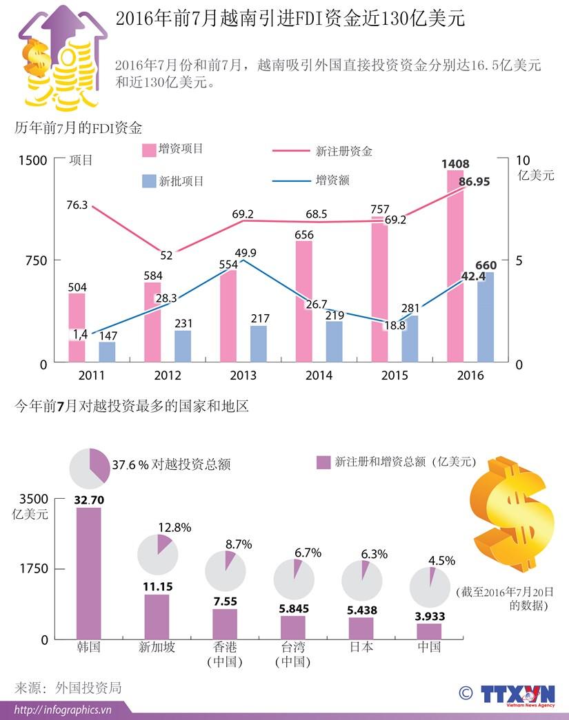 2016年前7月越南引进FDI资金近130亿美元 hinh anh 1