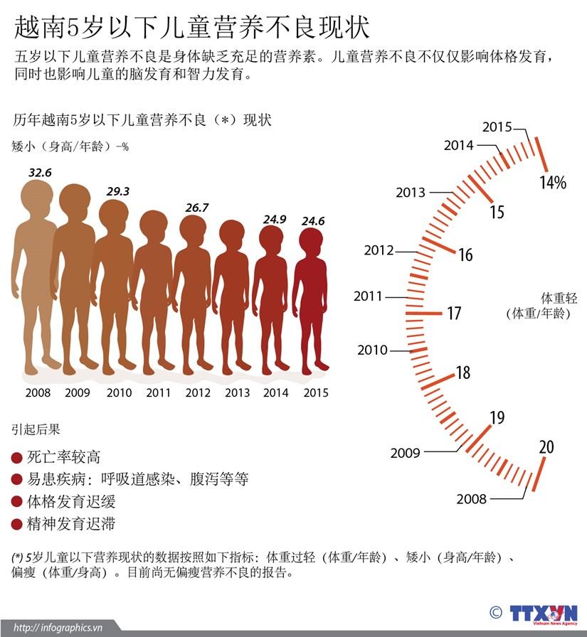 越南5岁以下儿童营养不良现状 hinh anh 1