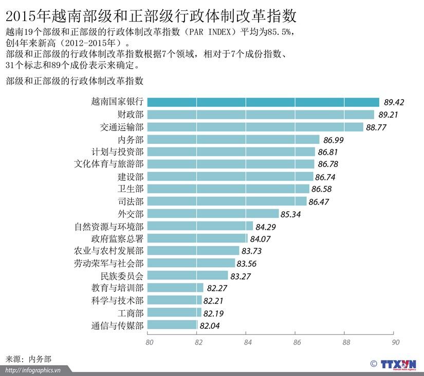 2015年越南部级和正部级行政体制改革指数 hinh anh 1