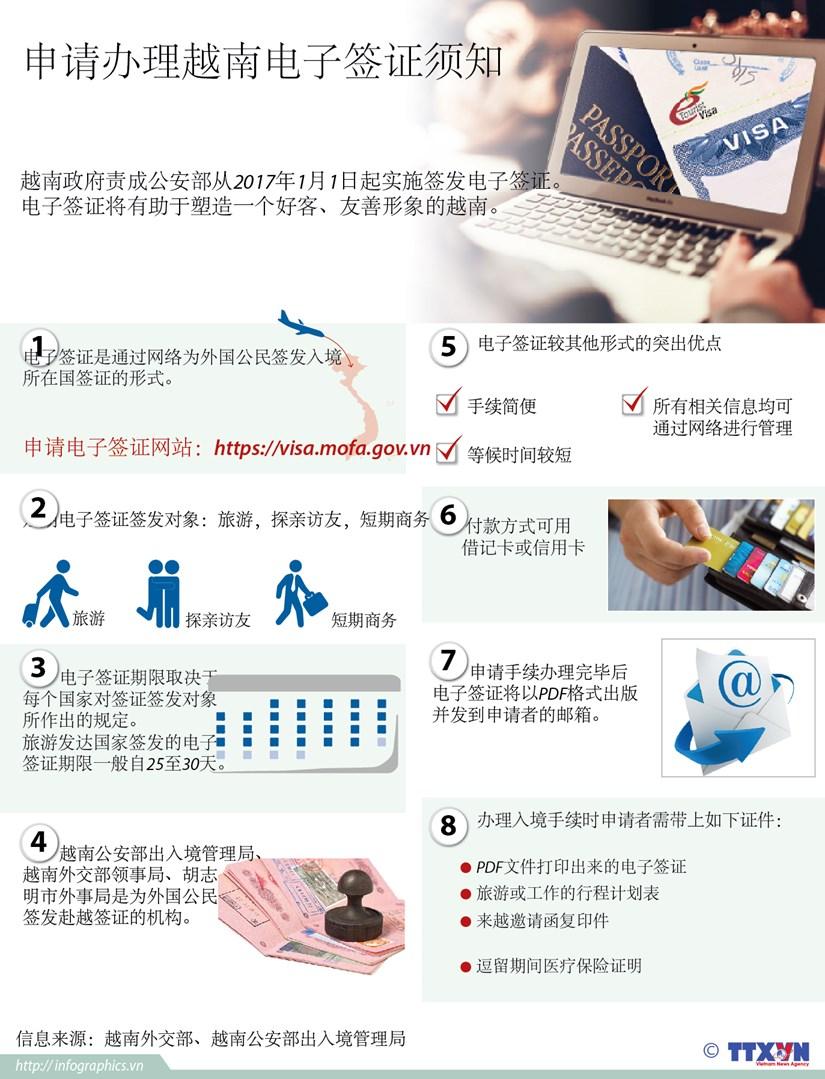 申请办理越南电子签证须知 hinh anh 1