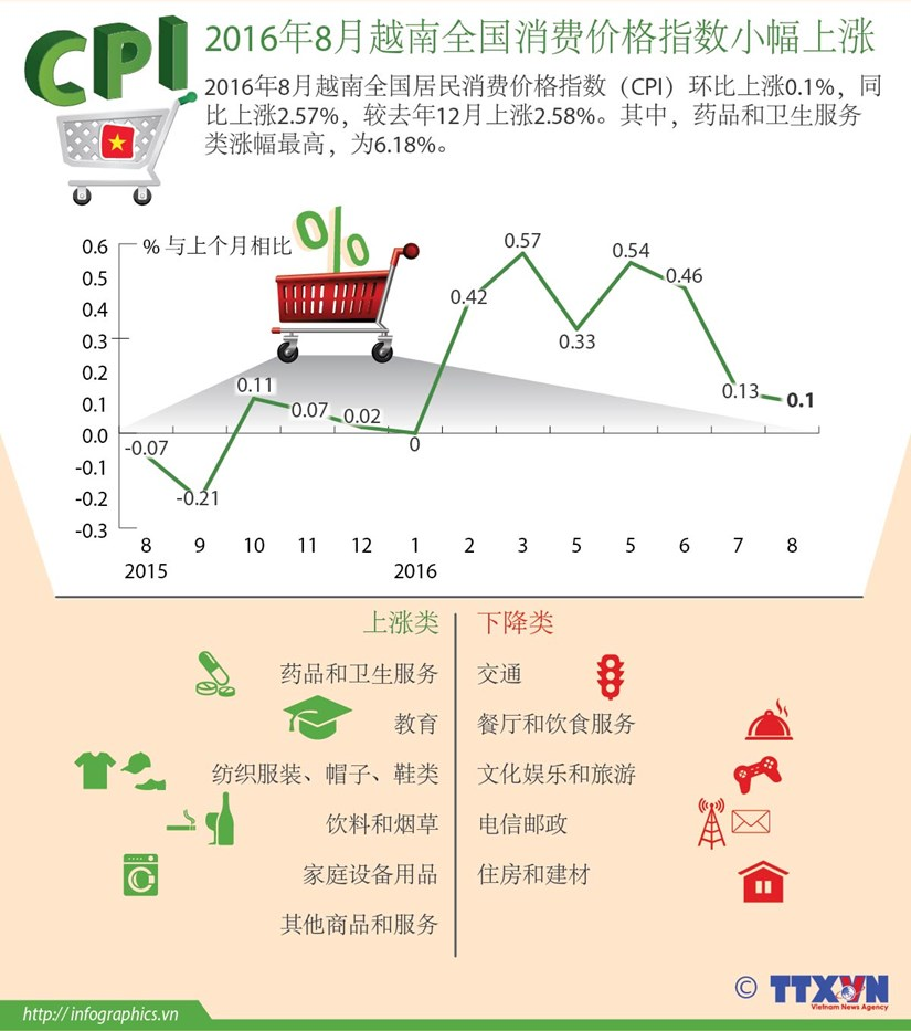2016年8月越南全国消费价格指数小幅上涨 hinh anh 1