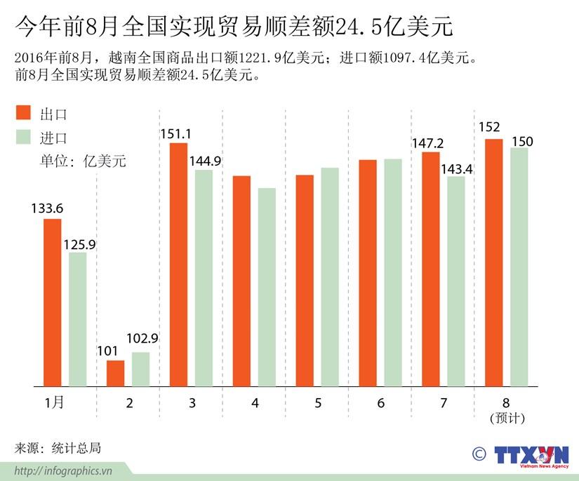 今年前8月越南全国实现贸易顺差额24.5亿美元 hinh anh 1