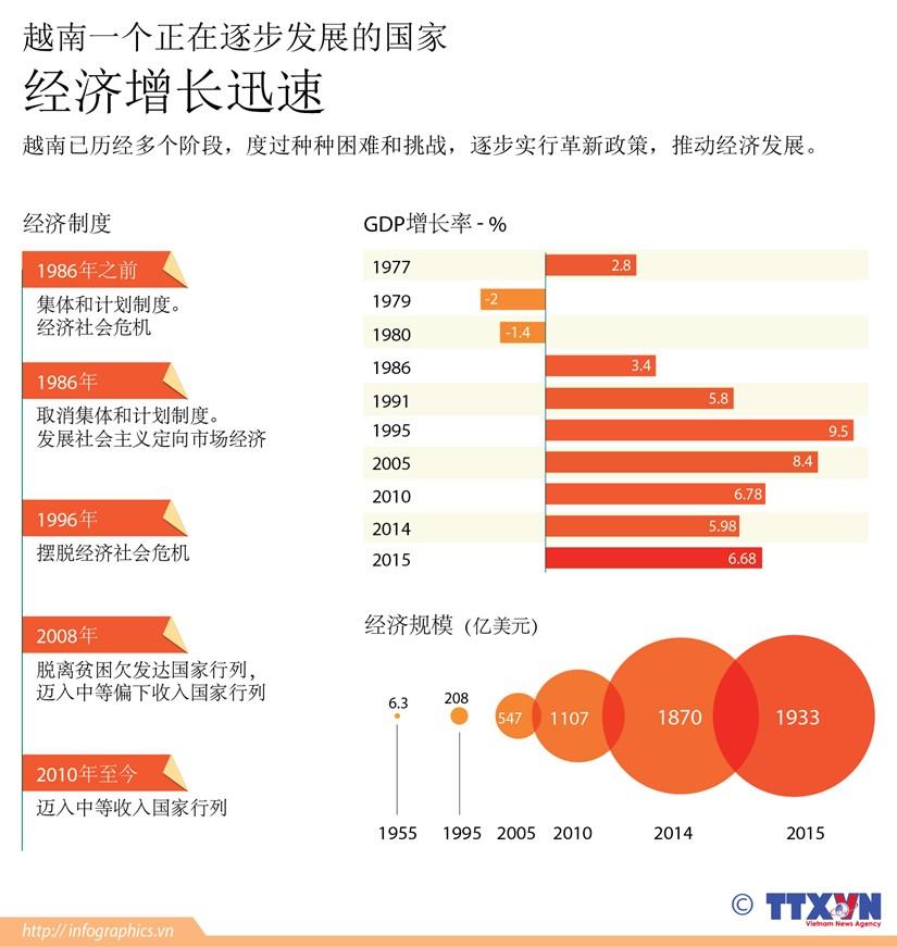 越南一个正在逐步发展的国家 hinh anh 1