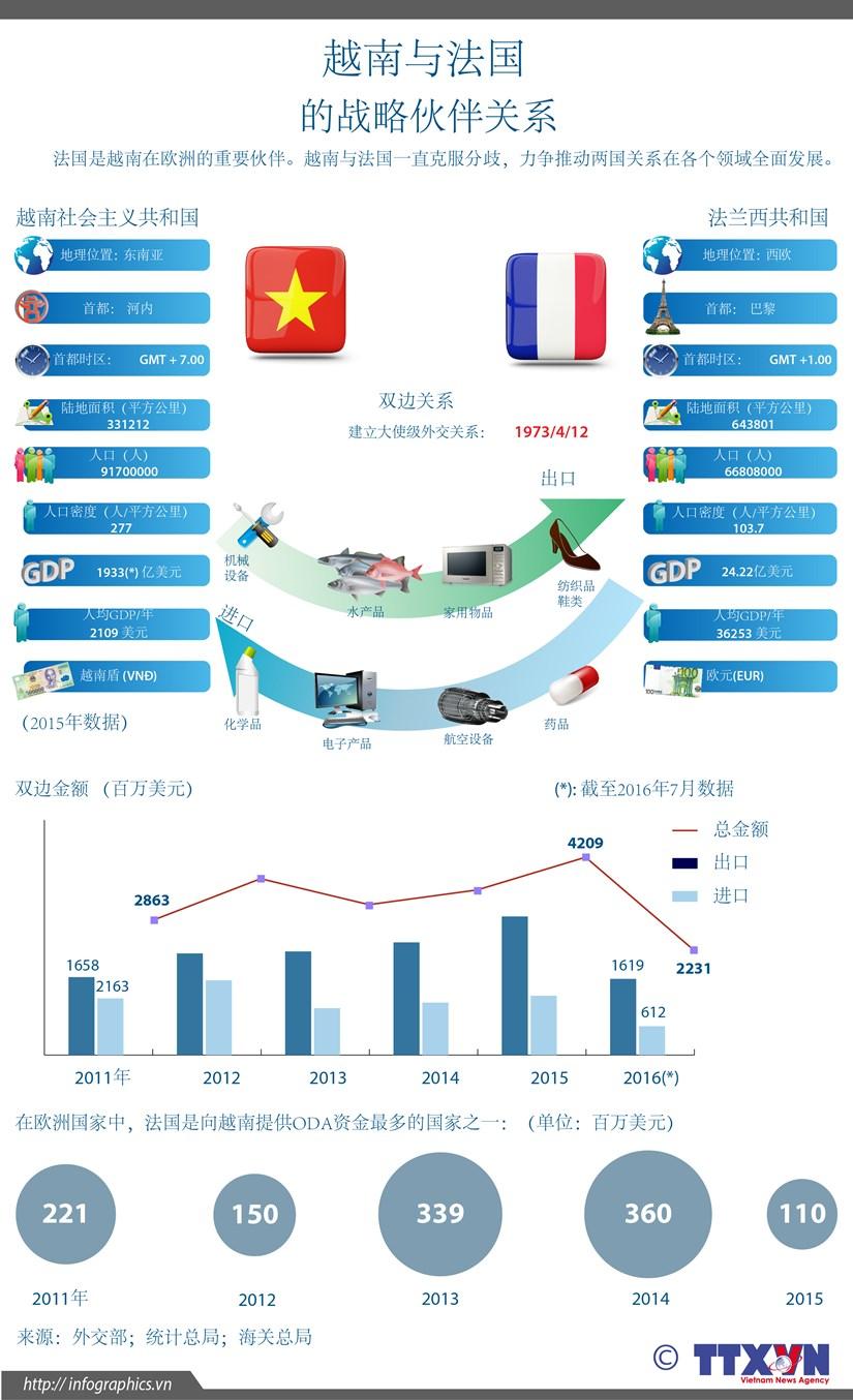 越南与法国的战略伙伴关系 hinh anh 1