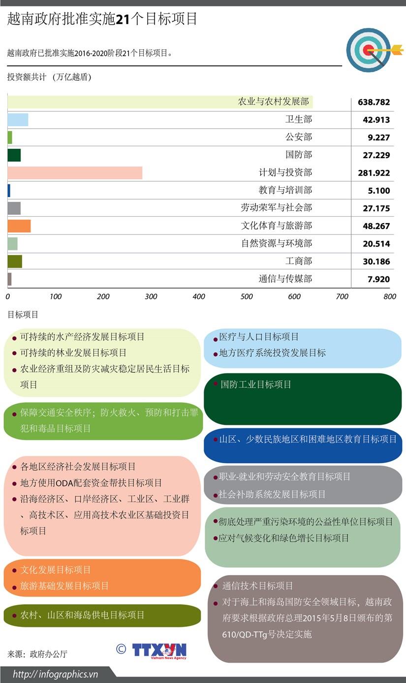 越南政府批准实施21个目标项目 hinh anh 1