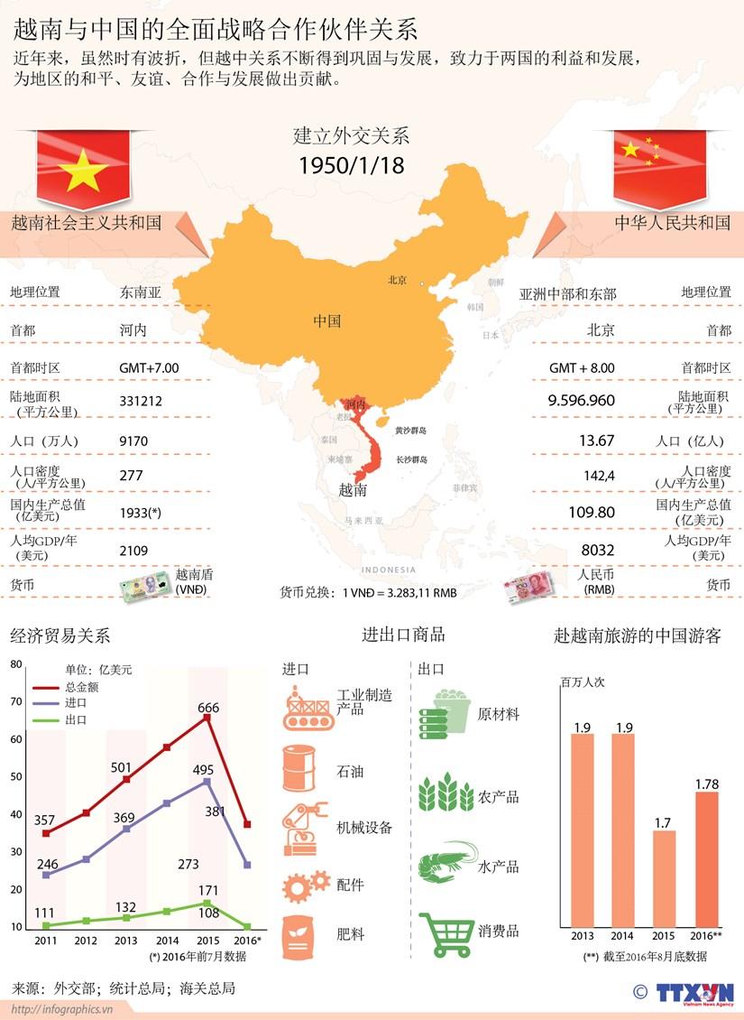 越南与中国的全面战略合作伙伴关系 hinh anh 1