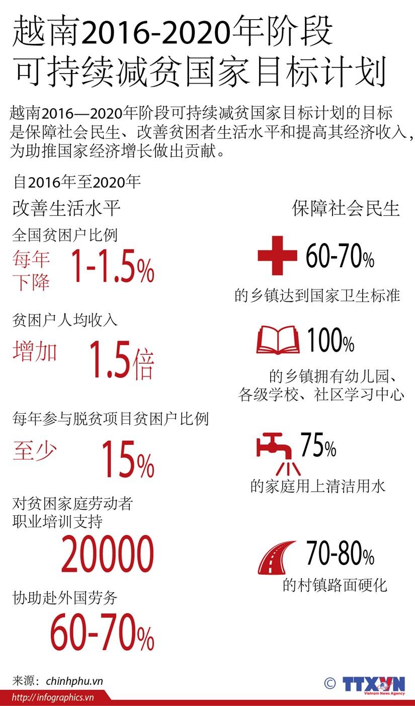 越南2016-2020年阶段可持续减贫国家目标计划 hinh anh 1