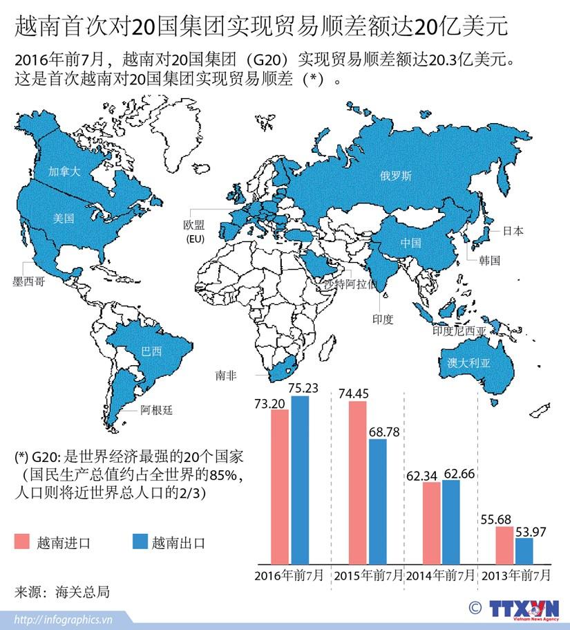 越南首次对20国集团实现贸易顺差额达20亿美元 hinh anh 1