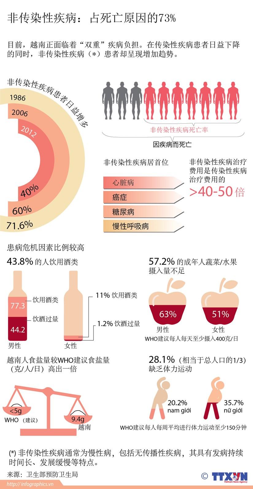非传染性疾病:占死亡原因的73% hinh anh 1