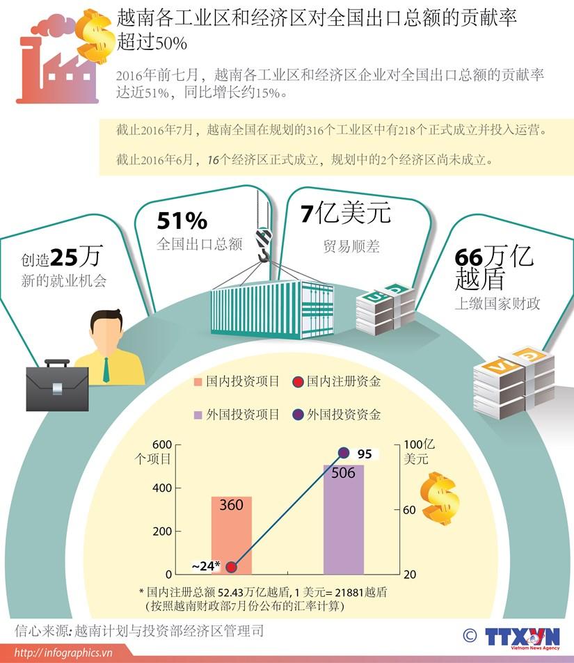 越南各工业区和经济区对全国出口总额的贡献率超过50% hinh anh 1