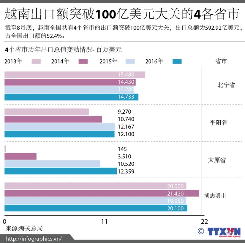 越南出口额突破100亿美元大关的4各省市 hinh anh 1
