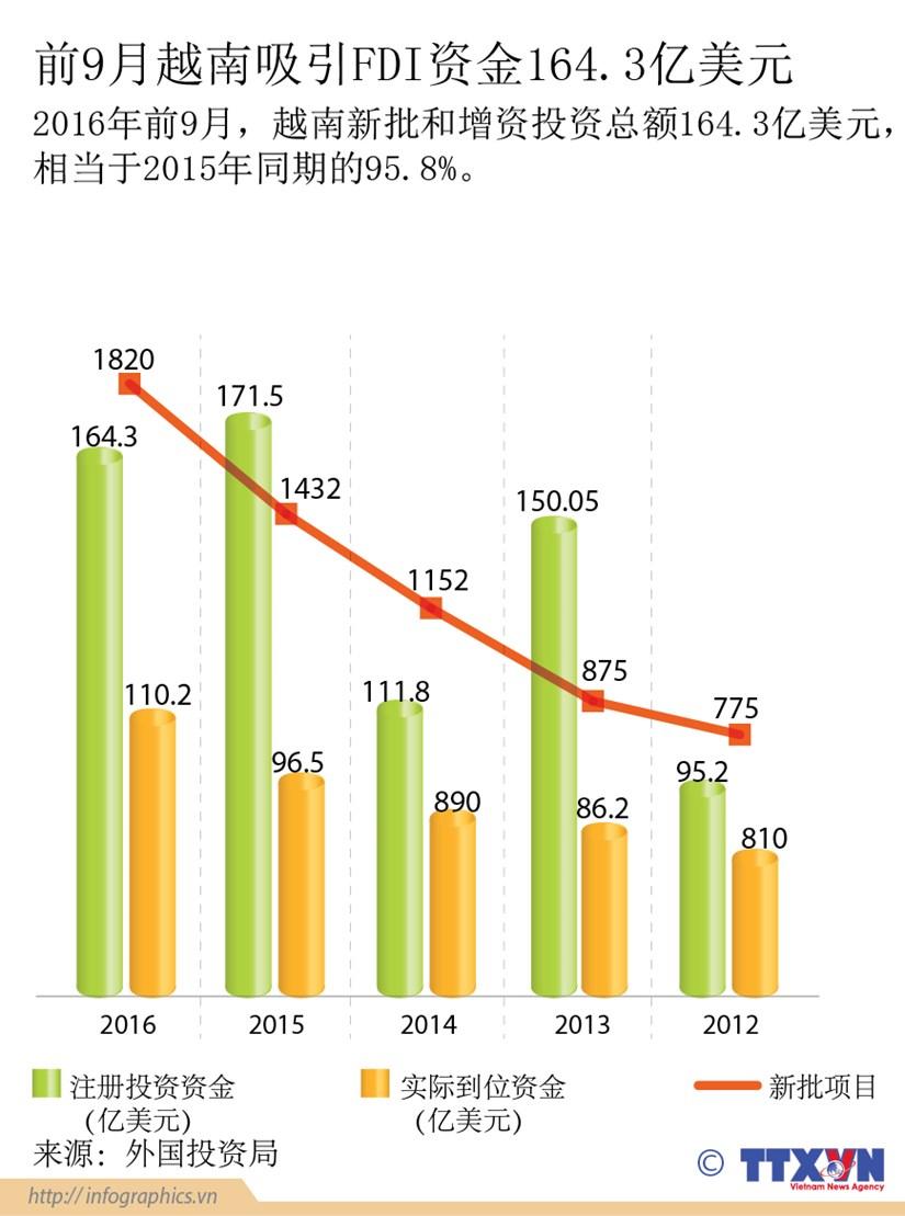 前9月越南吸引FDI资金164.3亿美元 hinh anh 1