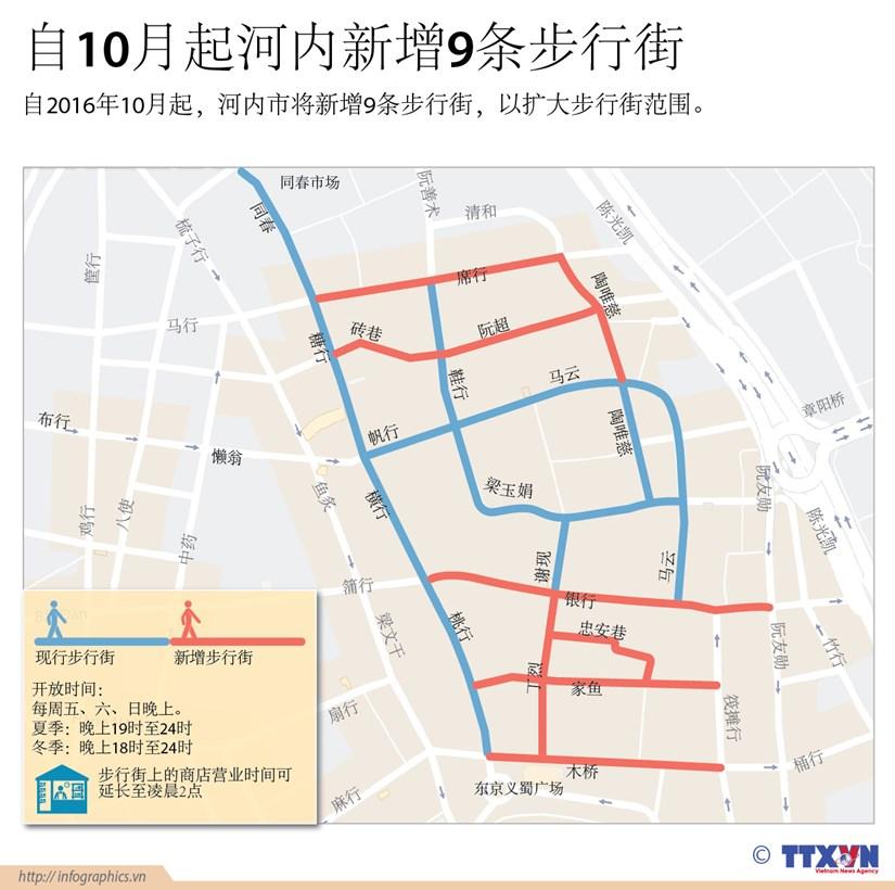自10月起河内新增9条步行街 hinh anh 1