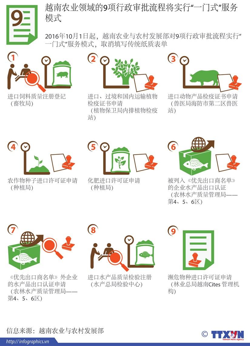 越南农业与农村发展部对9项行政审批流程实行一站式服务模式 hinh anh 1