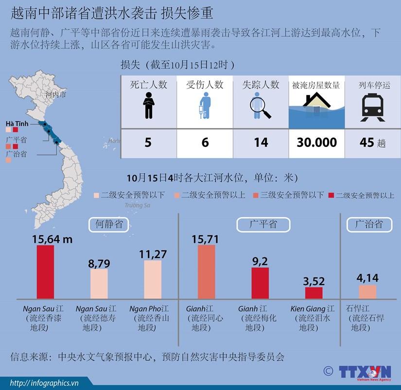 越南中部诸省遭洪水袭击 损失惨重 hinh anh 1
