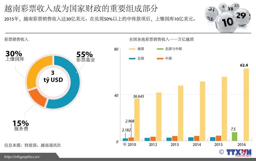 越南彩票收入成为国家财政的重要组成部分 hinh anh 1