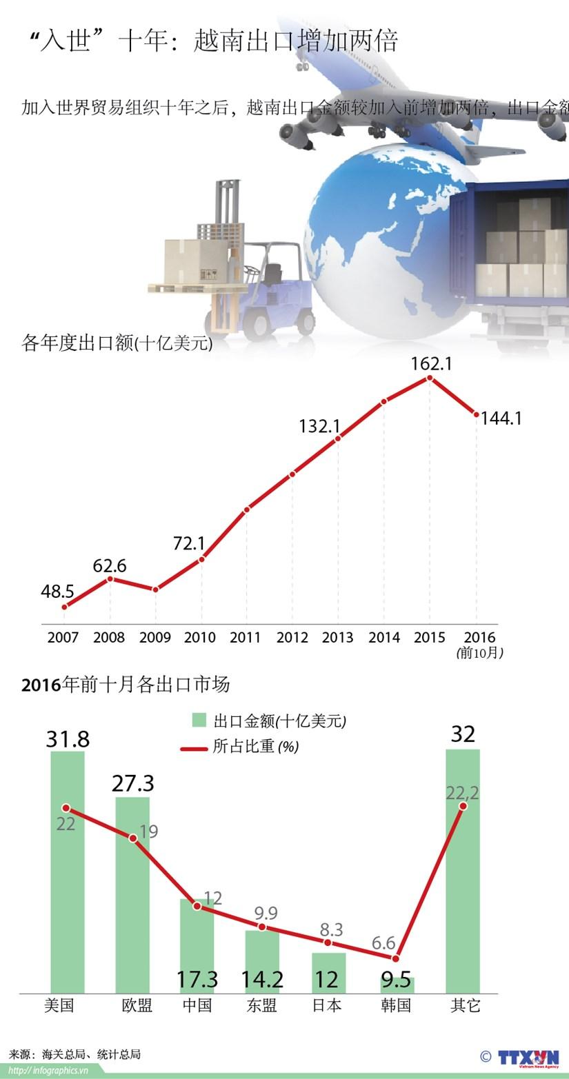 """""""入世""""十年:越南出口增加两倍 hinh anh 1"""