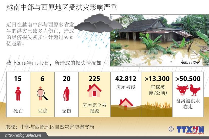 越南中部与西原地区受洪灾影响严重 hinh anh 1