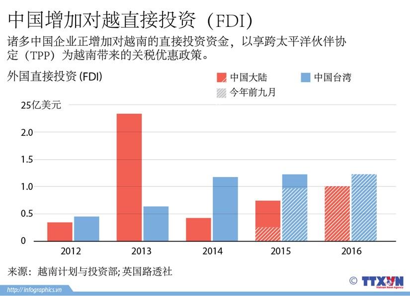 中国增加对越直接投资(FDI) hinh anh 1
