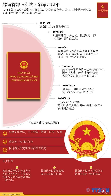 越南首部《宪法》颁布70周年 hinh anh 1