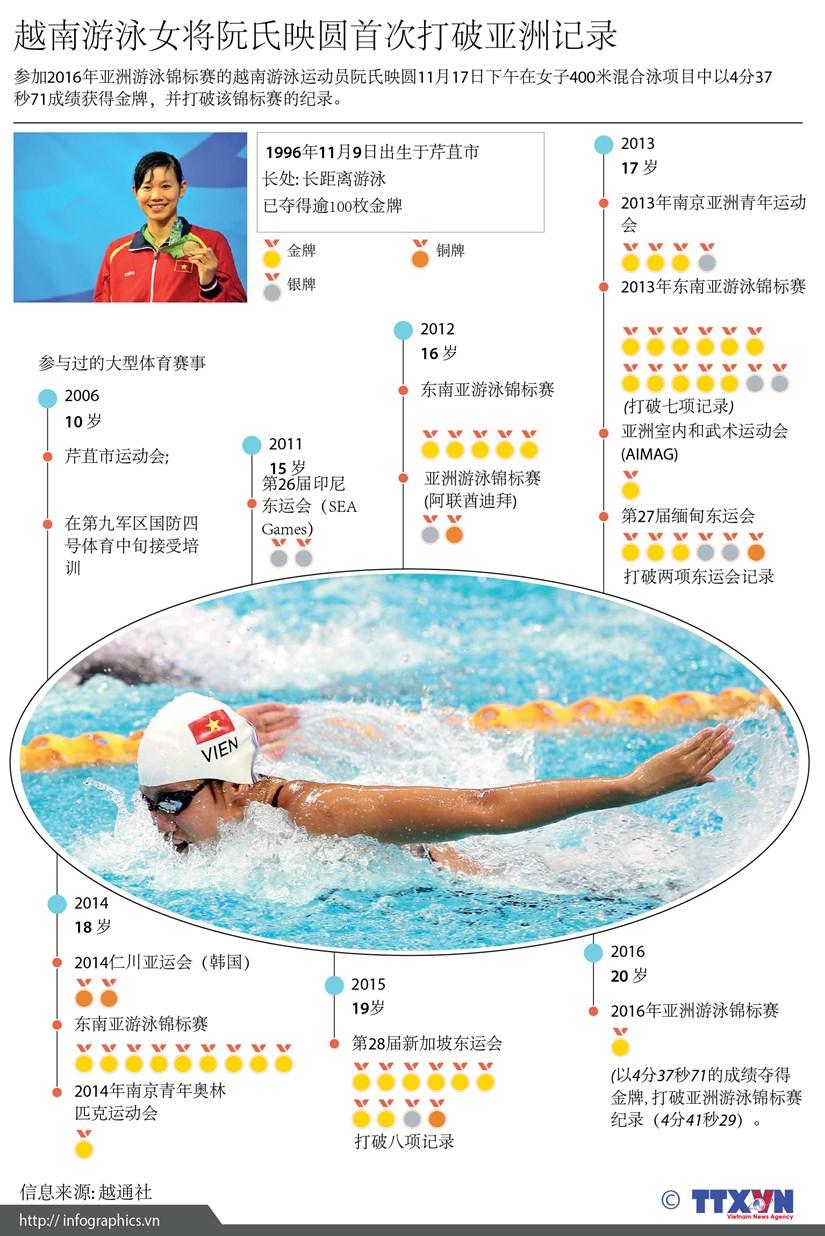 越南游泳女将阮氏映圆首次打破亚洲记录 hinh anh 1