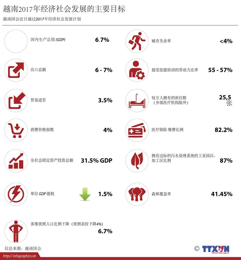越南2017年经济社会发展的主要目标 hinh anh 1