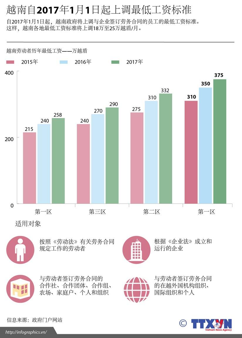 越南自2017年1月1日起上调最低工资标准 hinh anh 1